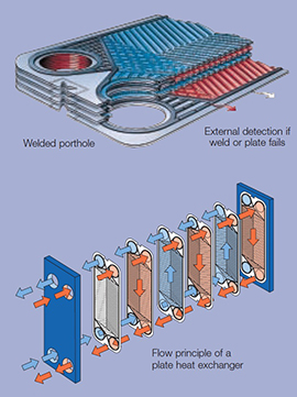 Double-Wall Plate Heat Exchanger Diagram