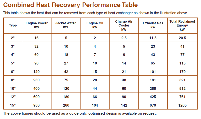 combined heat and power performance