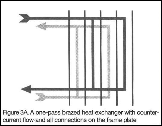 plate heat exchanger design pdf